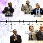 Phoenix Suns Head Coaching Timeline Under Robert Sarver