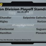 Open Division Playoff Standings | Oct. 29, 2019